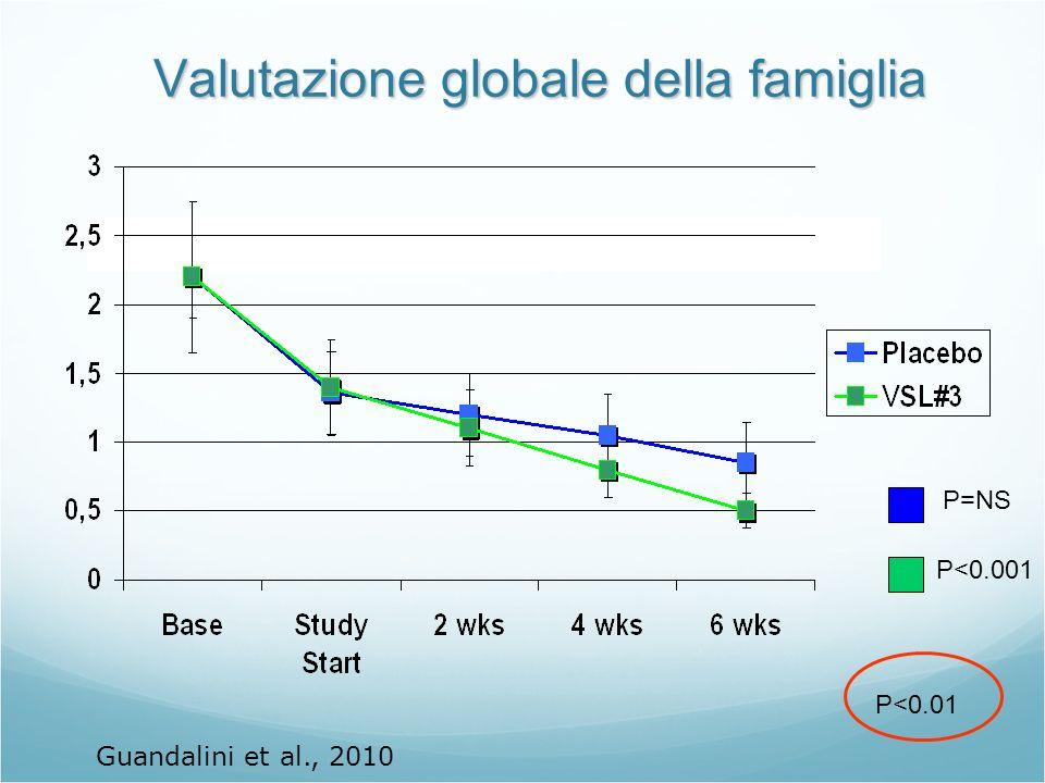 Valutazione globale della famiglia P<0.01 P<0.001 P=NS Guandalini et al., 2010