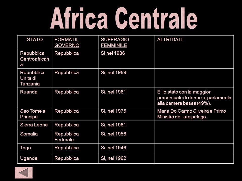 C afr 3 STATOFORMA DI GOVERNO SUFFRAGIO FEMMINILE ALTRI DATI Repubblica Centroafrican a RepubblicaSi nel 1986 Repubblica Unita di Tanzania RepubblicaS