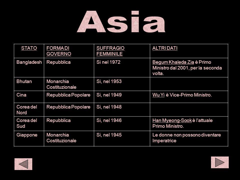 Asia 1 O eur 1 STATOFORMA DI GOVERNO SUFFRAGIO FEMMINILE ALTRI DATI BangladeshRepubblicaSi nel 1972Begum Khaleda Zia è Primo Ministro dal 2001, per la