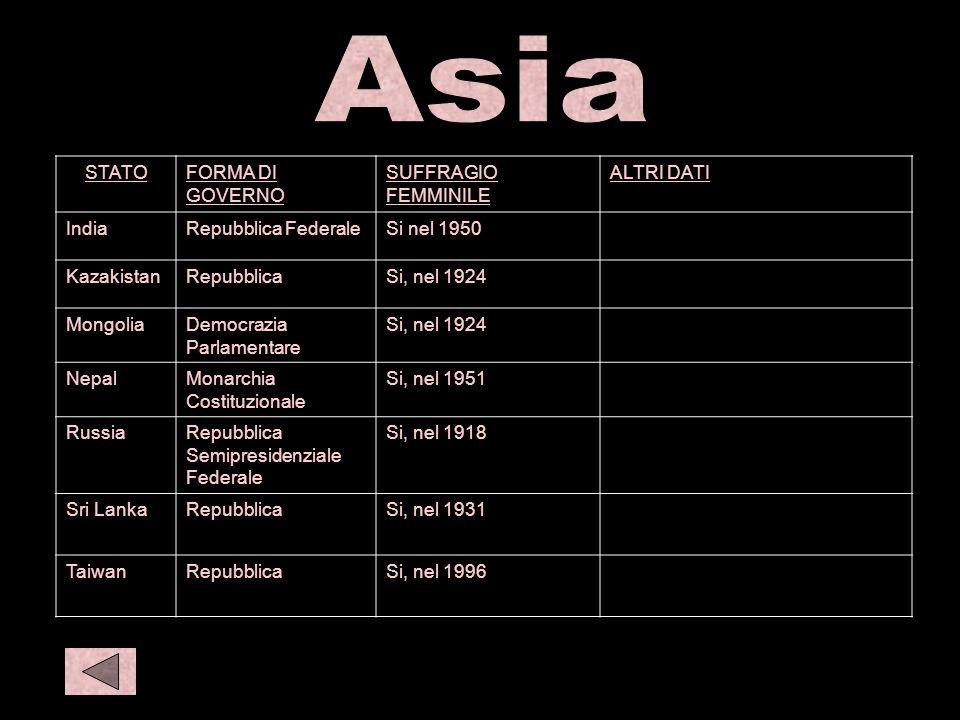 Asia 2 O eur 1 STATOFORMA DI GOVERNO SUFFRAGIO FEMMINILE ALTRI DATI IndiaRepubblica FederaleSi nel 1950 KazakistanRepubblicaSi, nel 1924 MongoliaDemoc