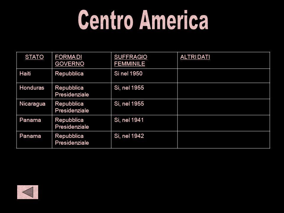 C amer 2 STATOFORMA DI GOVERNO SUFFRAGIO FEMMINILE ALTRI DATI HaitiRepubblicaSi nel 1950 HondurasRepubblica Presidenziale Si, nel 1955 NicaraguaRepubb
