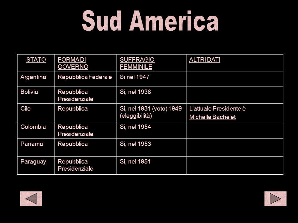 S amer 1 STATOFORMA DI GOVERNO SUFFRAGIO FEMMINILE ALTRI DATI ArgentinaRepubblica FederaleSi nel 1947 BoliviaRepubblica Presidenziale Si, nel 1938 Cil