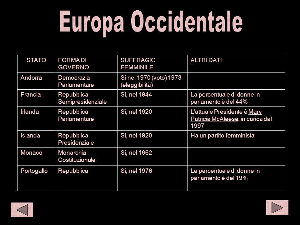 O eur 1 STATOFORMA DI GOVERNO SUFFRAGIO FEMMINILE ALTRI DATI AndorraDemocrazia Parlamentare Si nel 1970 (voto) 1973 (eleggibilità) FranciaRepubblica S