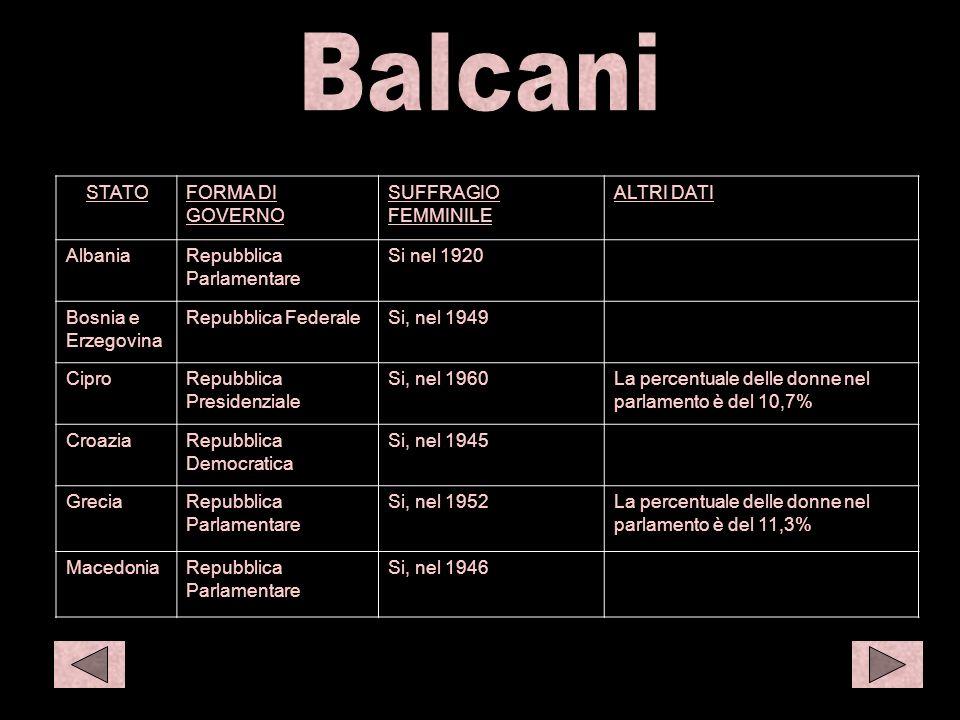 Balc 1 STATOFORMA DI GOVERNO SUFFRAGIO FEMMINILE ALTRI DATI AlbaniaRepubblica Parlamentare Si nel 1920 Bosnia e Erzegovina Repubblica FederaleSi, nel