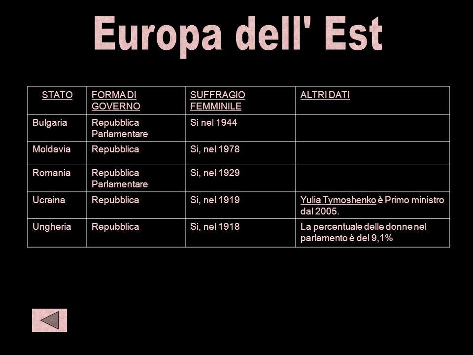 E eur STATOFORMA DI GOVERNO SUFFRAGIO FEMMINILE ALTRI DATI BulgariaRepubblica Parlamentare Si nel 1944 MoldaviaRepubblicaSi, nel 1978 RomaniaRepubblic