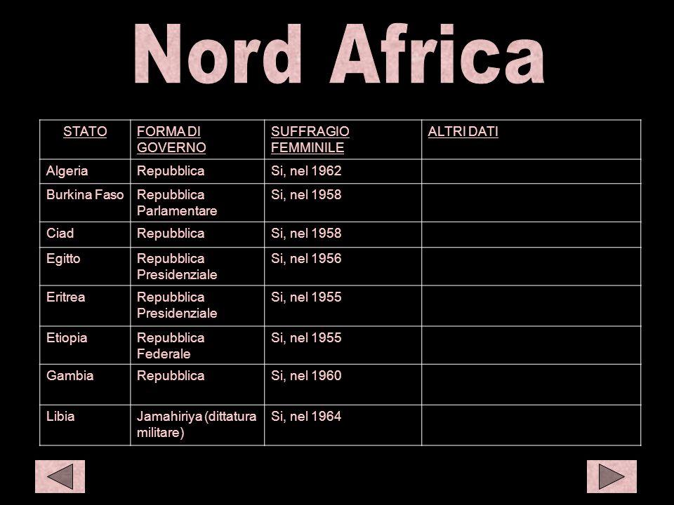 N afr 1 C eur1 STATOFORMA DI GOVERNO SUFFRAGIO FEMMINILE ALTRI DATI AlgeriaRepubblicaSi, nel 1962 Burkina FasoRepubblica Parlamentare Si, nel 1958 Cia