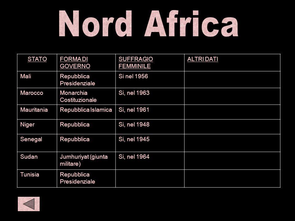 N afr 2 C eur1 STATOFORMA DI GOVERNO SUFFRAGIO FEMMINILE ALTRI DATI MaliRepubblica Presidenziale Si nel 1956 MaroccoMonarchia Costituzionale Si, nel 1