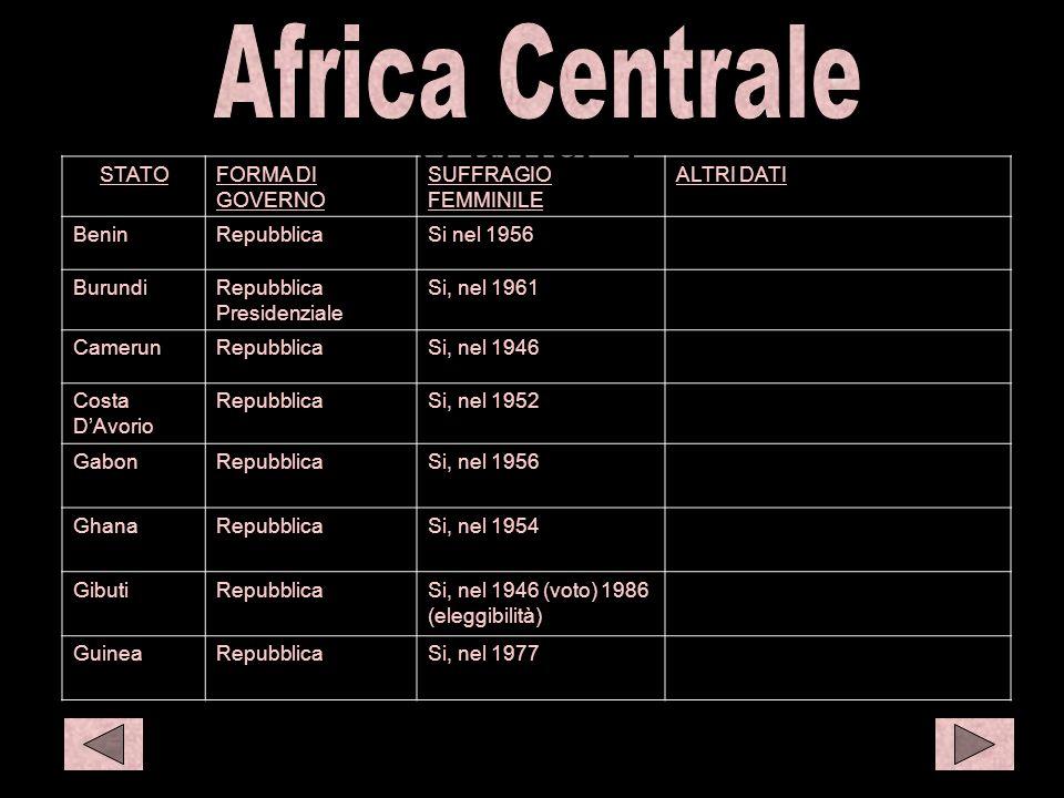 C afr 1 C eur1 STATOFORMA DI GOVERNO SUFFRAGIO FEMMINILE ALTRI DATI BeninRepubblicaSi nel 1956 BurundiRepubblica Presidenziale Si, nel 1961 CamerunRep