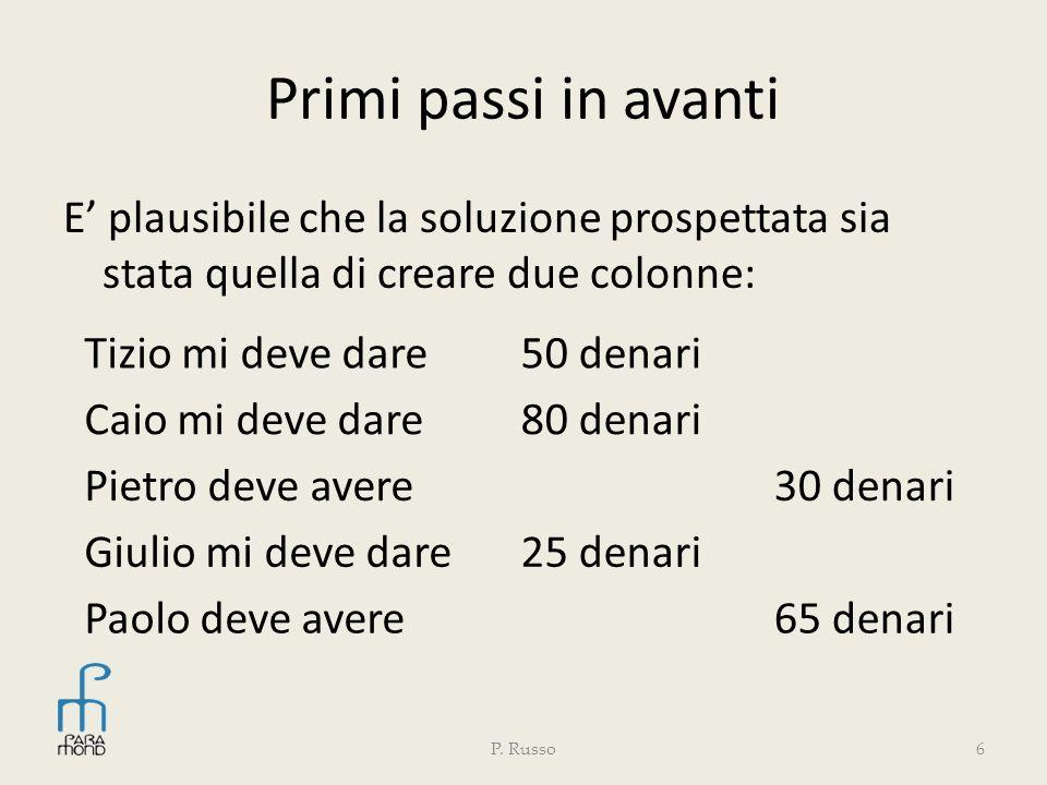 Primi passi in avanti E plausibile che la soluzione prospettata sia stata quella di creare due colonne: P. Russo6 Tizio mi deve dare50 denari Caio mi