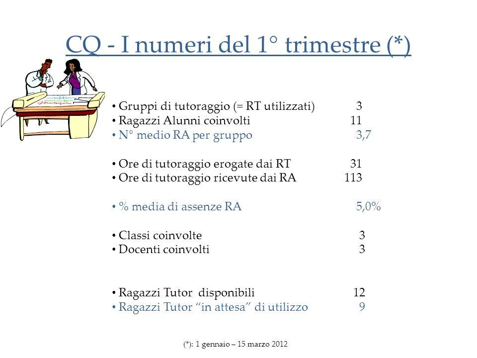 CQ - I numeri del 1° trimestre (*) Gruppi di tutoraggio (= RT utilizzati) 3 Ragazzi Alunni coinvolti11 N° medio RA per gruppo 3,7 Ore di tutoraggio erogate dai RT31 Ore di tutoraggio ricevute dai RA 113 % media di assenze RA 5,0% Classi coinvolte 3 Docenti coinvolti 3 Ragazzi Tutor disponibili 12 Ragazzi Tutor in attesa di utilizzo 9 (*): 1 gennaio – 15 marzo 2012