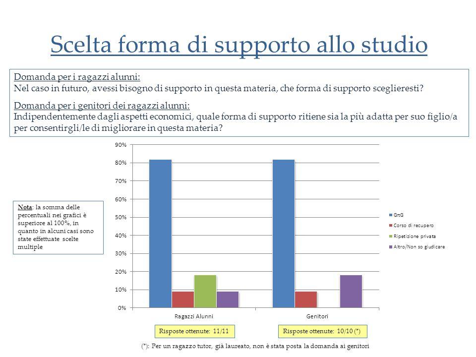 Scelta forma di supporto allo studio Domanda per i ragazzi alunni: Nel caso in futuro, avessi bisogno di supporto in questa materia, che forma di supporto sceglieresti.