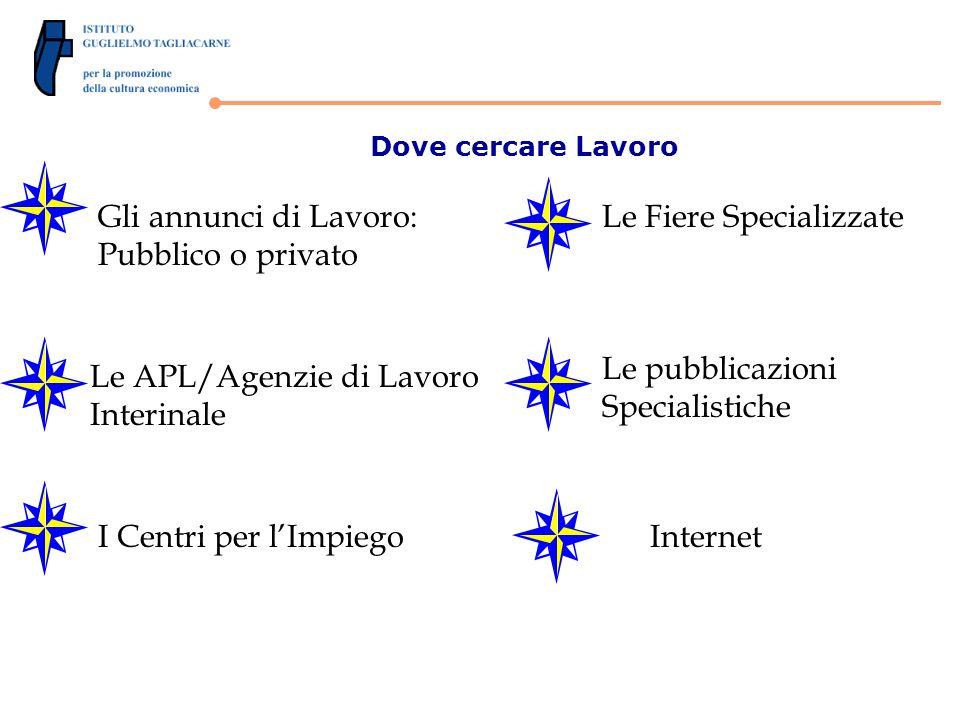 Dove cercare Lavoro Gli annunci di Lavoro: Pubblico o privato Le APL/Agenzie di Lavoro Interinale I Centri per lImpiego Le Fiere Specializzate Le pubblicazioni Specialistiche Internet