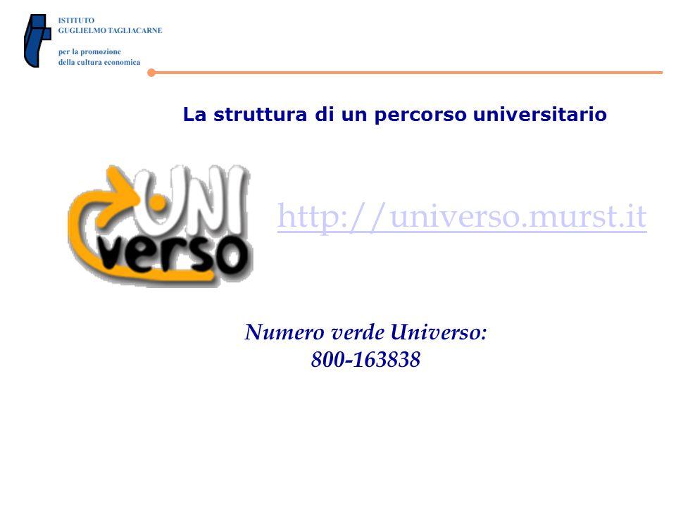 La struttura di un percorso universitario http://universo.murst.it Numero verde Universo: 800-163838