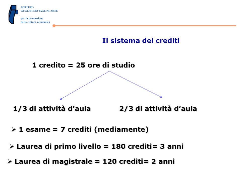 Il sistema dei crediti 1 credito = 25 ore di studio 1/3 di attività daula 2/3 di attività daula 1 esame = 7 crediti (mediamente) 1 esame = 7 crediti (mediamente) Laurea di primo livello = 180 crediti= 3 anni Laurea di primo livello = 180 crediti= 3 anni Laurea di magistrale = 120 crediti= 2 anni Laurea di magistrale = 120 crediti= 2 anni