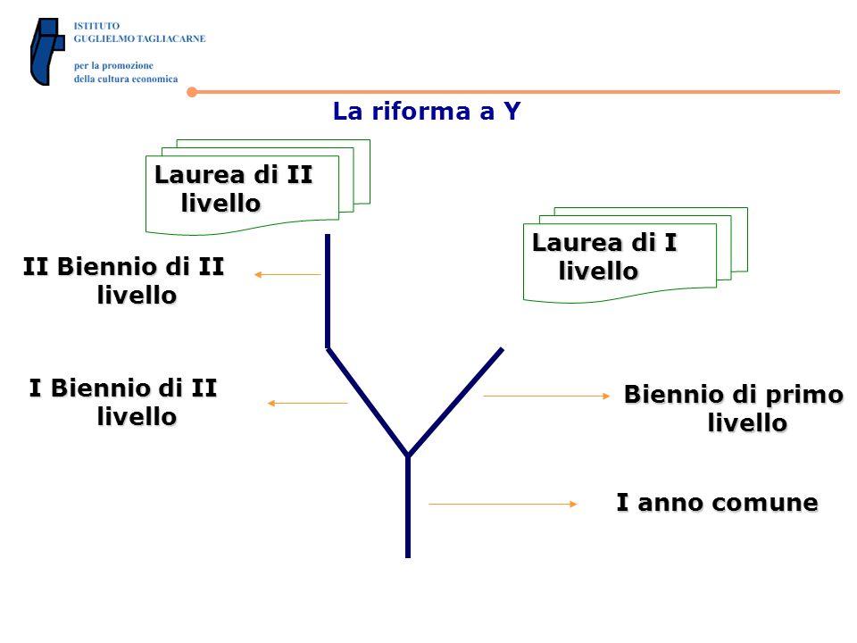 La riforma a Y I anno comune Biennio di primo livello I Biennio di II livello II Biennio di II livello Laurea di I livello Laurea di II livello