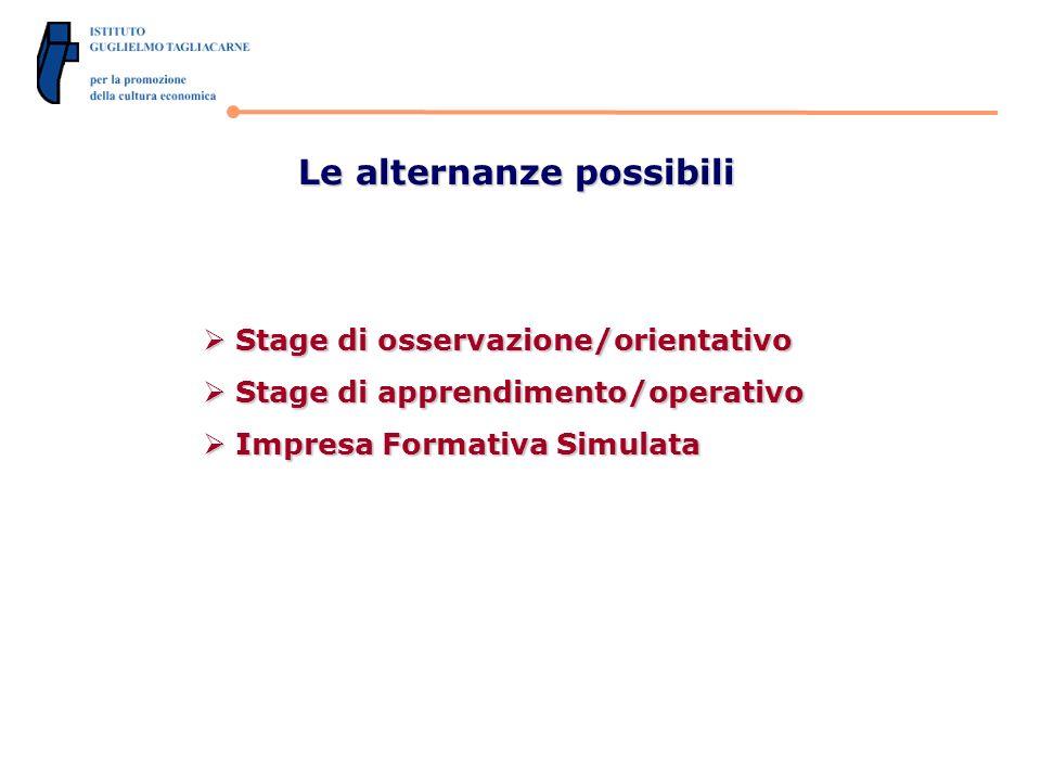 Le alternanze possibili Stage di osservazione/orientativo Stage di osservazione/orientativo Stage di apprendimento/operativo Stage di apprendimento/operativo Impresa Formativa Simulata Impresa Formativa Simulata