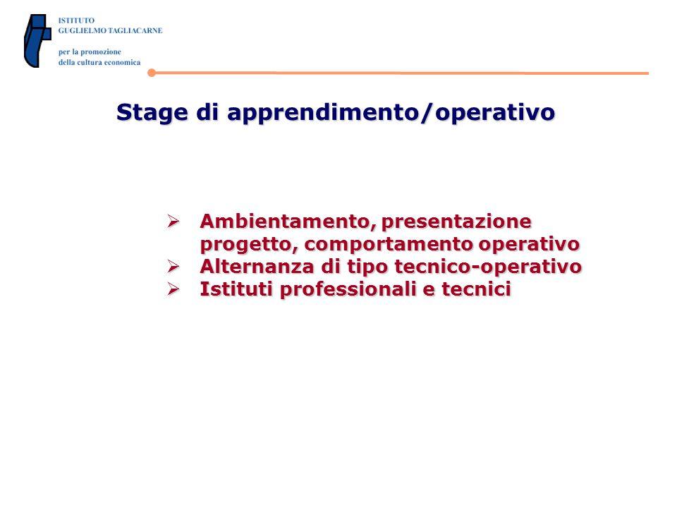 Stage di apprendimento/operativo Ambientamento, presentazione progetto, comportamento operativo Ambientamento, presentazione progetto, comportamento operativo Alternanza di tipo tecnico-operativo Alternanza di tipo tecnico-operativo Istituti professionali e tecnici Istituti professionali e tecnici