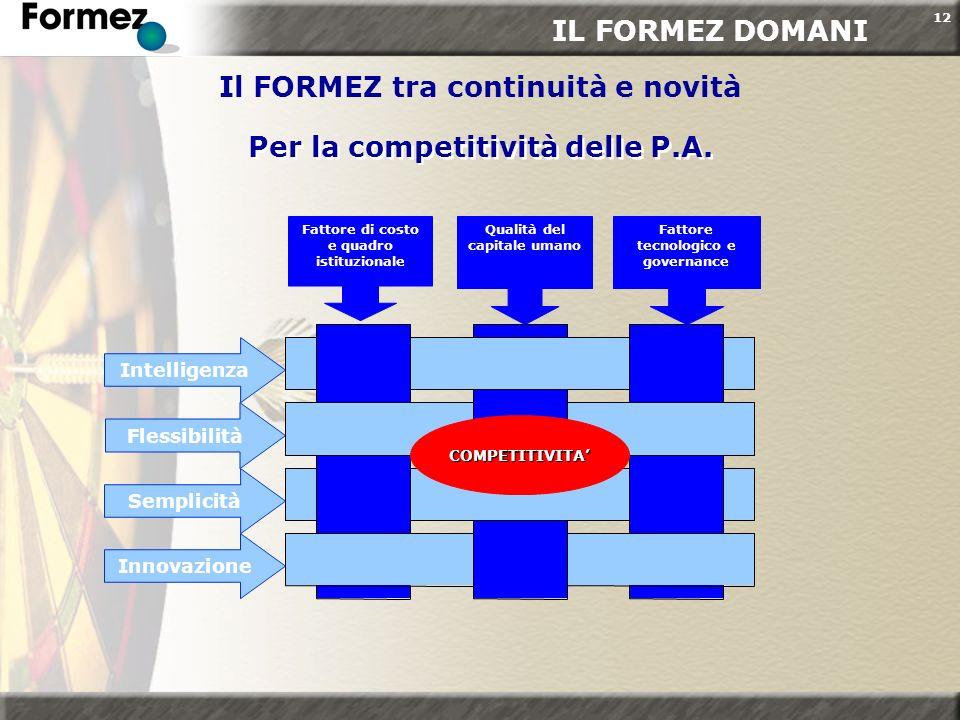 12 Per la competitività delle P.A. Per la competitività delle P.A. IL FORMEZ DOMANI Il FORMEZ tra continuità e novità