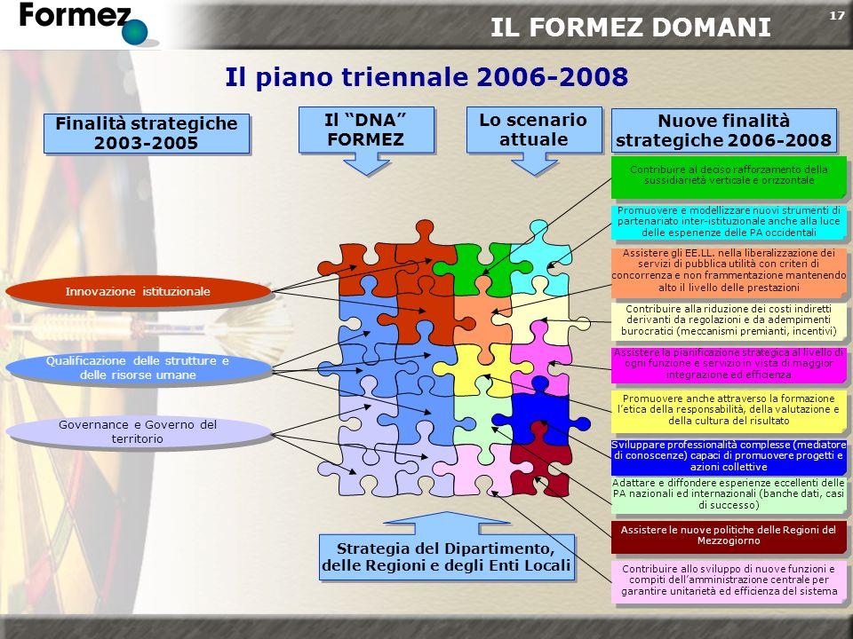 17 Il piano triennale 2006-2008 Innovazione istituzionale Qualificazione delle strutture e delle risorse umane Governance e Governo del territorio Con