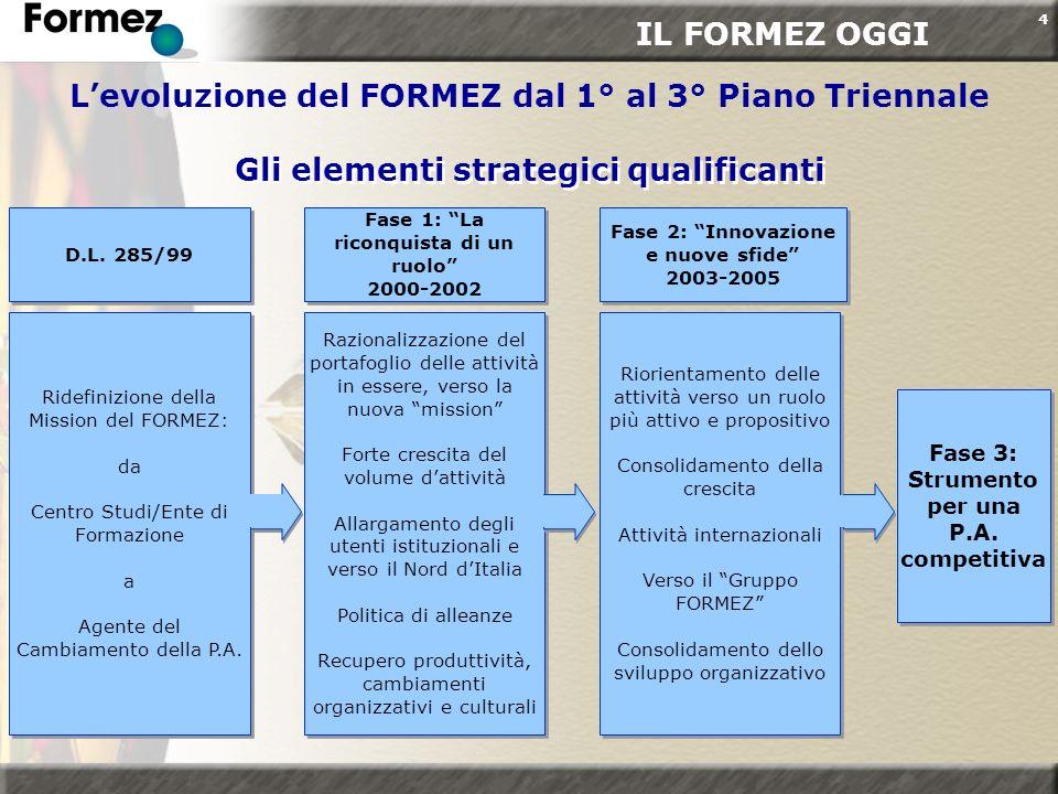 4 D.L. 285/99 Fase 1: La riconquista di un ruolo 2000-2002 Fase 2: Innovazione e nuove sfide 2003-2005 Riorientamento delle attività verso un ruolo pi