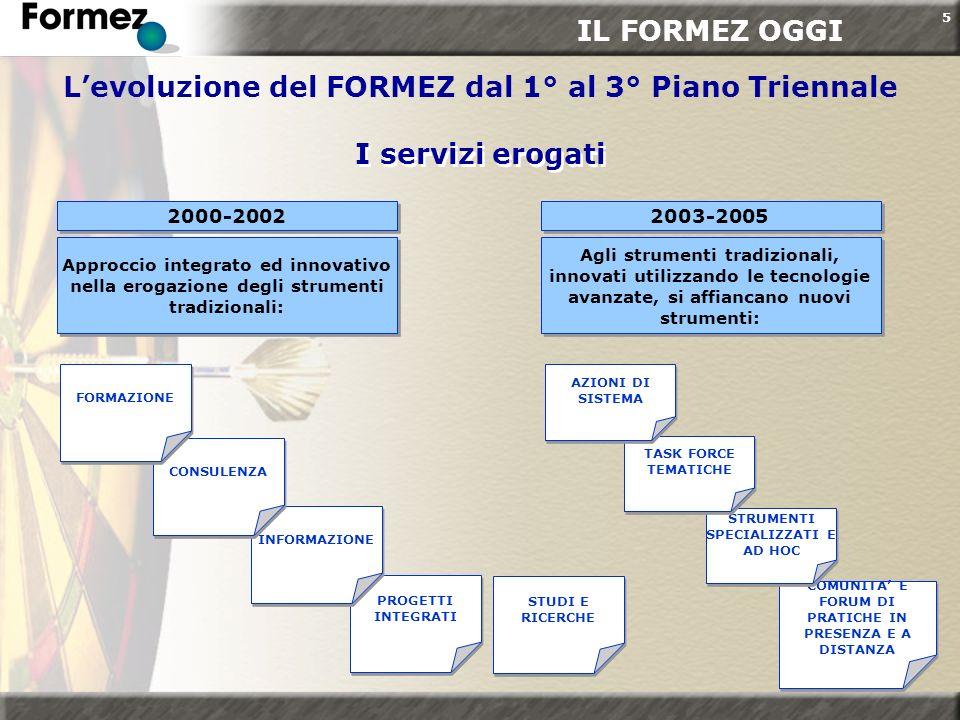 5 PROGETTI INTEGRATI 2000-2002 I servizi erogati I servizi erogati Levoluzione del FORMEZ dal 1° al 3° Piano Triennale Approccio integrato ed innovati
