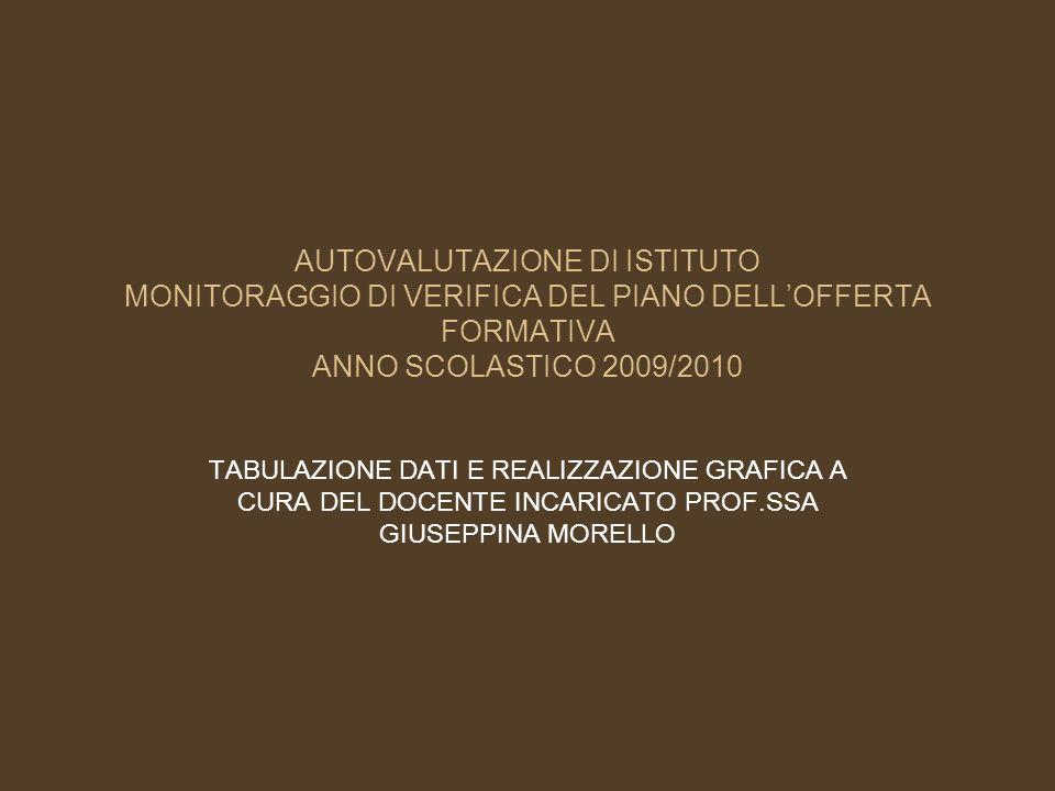 AUTOVALUTAZIONE DI ISTITUTO MONITORAGGIO DI VERIFICA DEL PIANO DELLOFFERTA FORMATIVA ANNO SCOLASTICO 2009/2010 TABULAZIONE DATI E REALIZZAZIONE GRAFICA A CURA DEL DOCENTE INCARICATO PROF.SSA GIUSEPPINA MORELLO
