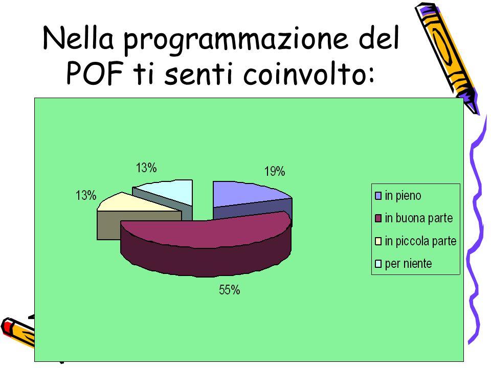 Nella programmazione del POF ti senti coinvolto: