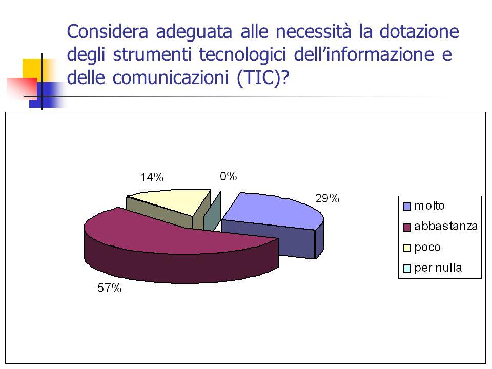 Considera adeguata alle necessità la dotazione degli strumenti tecnologici dellinformazione e delle comunicazioni (TIC)?
