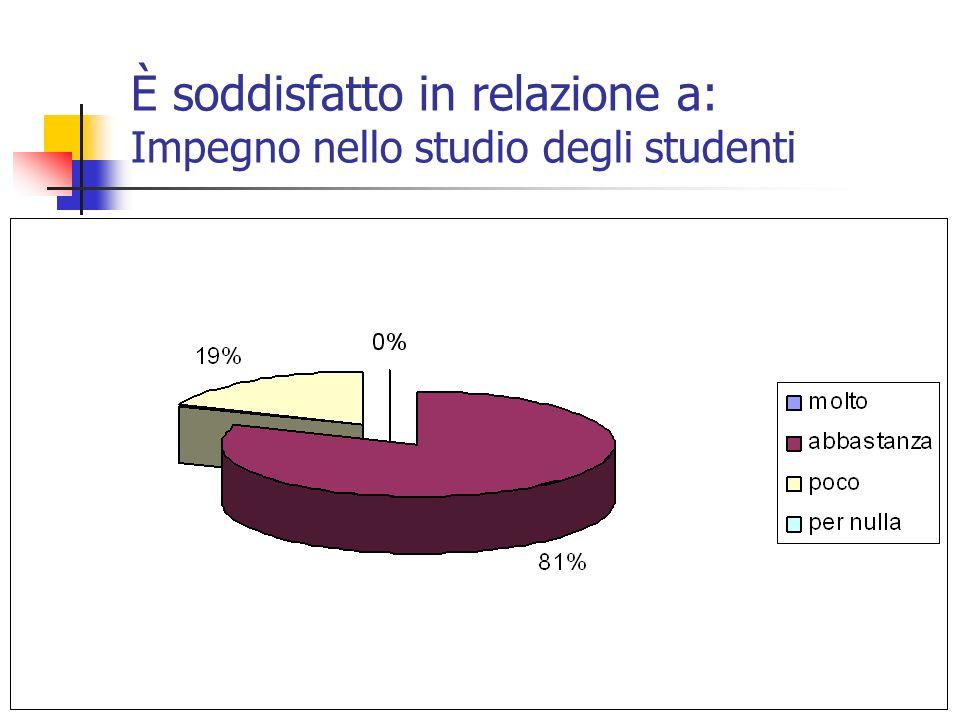 È soddisfatto in relazione a: Impegno nello studio degli studenti
