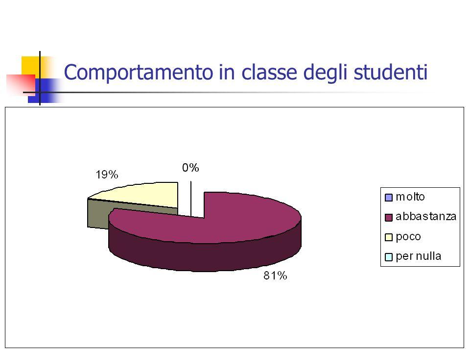 Comportamento in classe degli studenti
