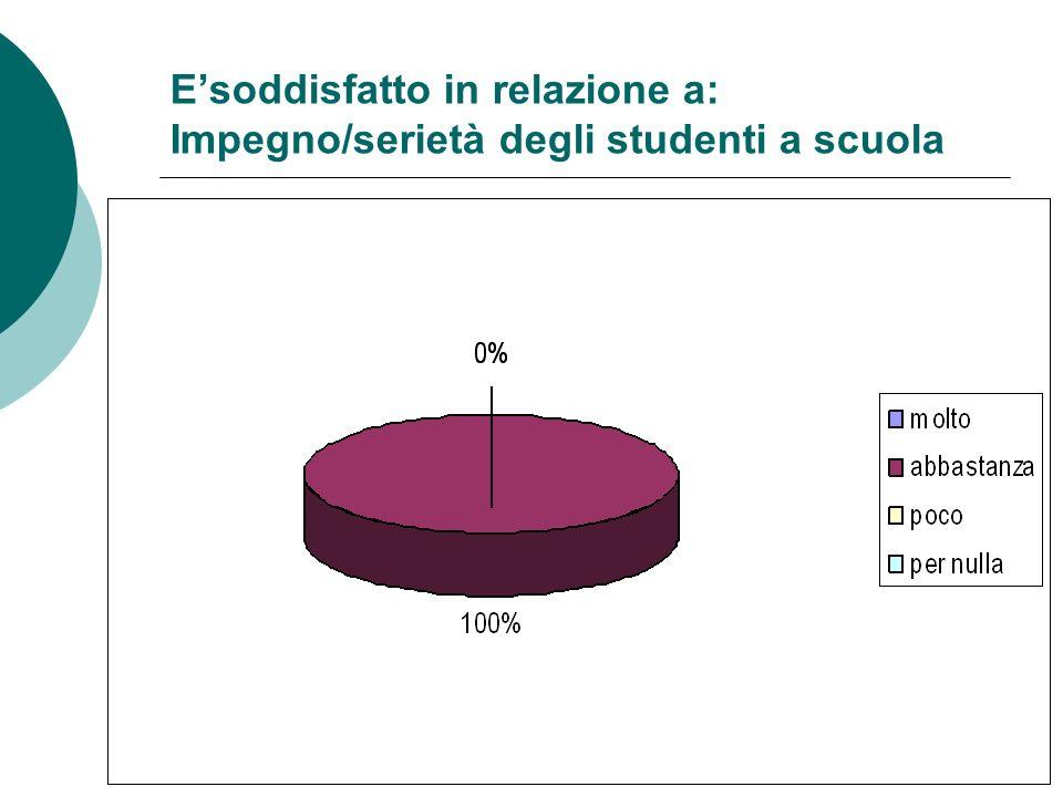 Esoddisfatto in relazione a: Impegno/serietà degli studenti a scuola
