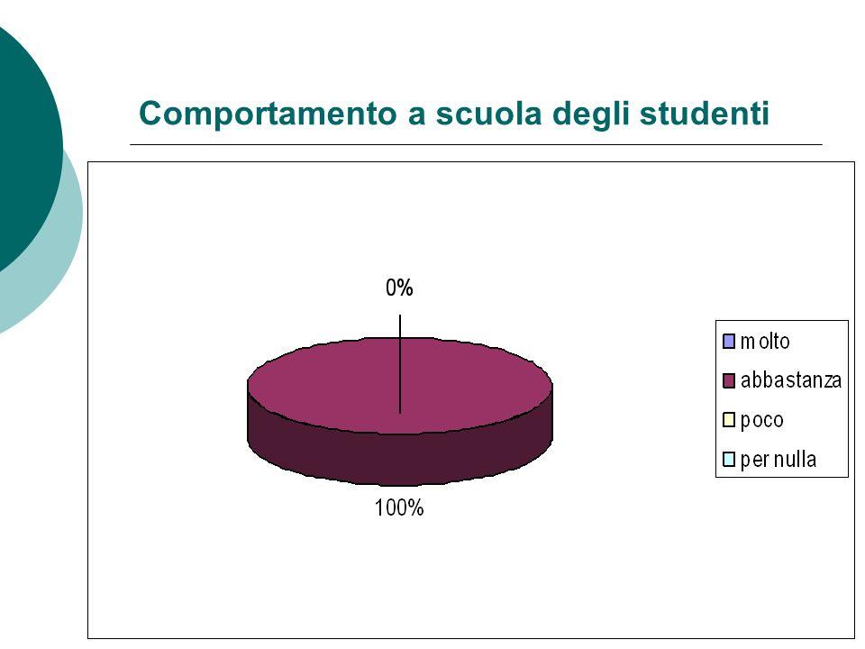 Comportamento a scuola degli studenti