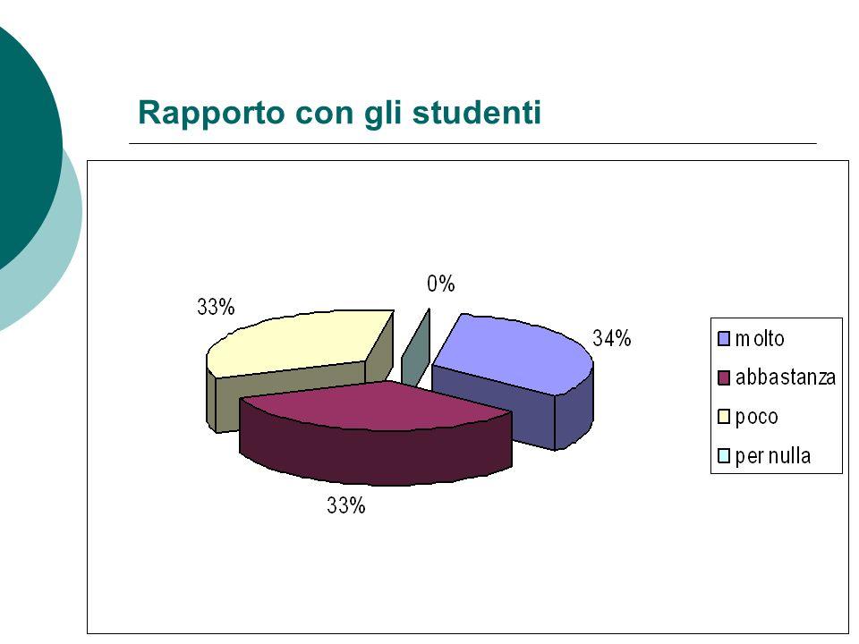 Rapporto con gli studenti