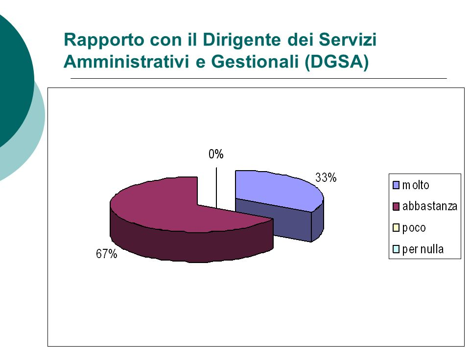 Rapporto con il Dirigente dei Servizi Amministrativi e Gestionali (DGSA)