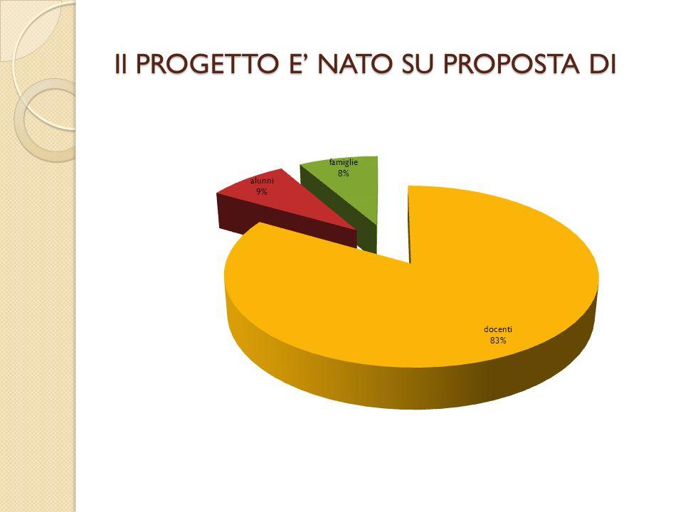 Il PROGETTO E NATO SU PROPOSTA DI