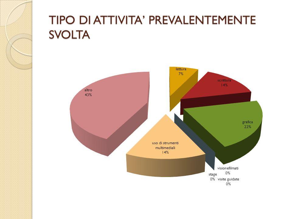 TIPO DI ATTIVITA PREVALENTEMENTE SVOLTA