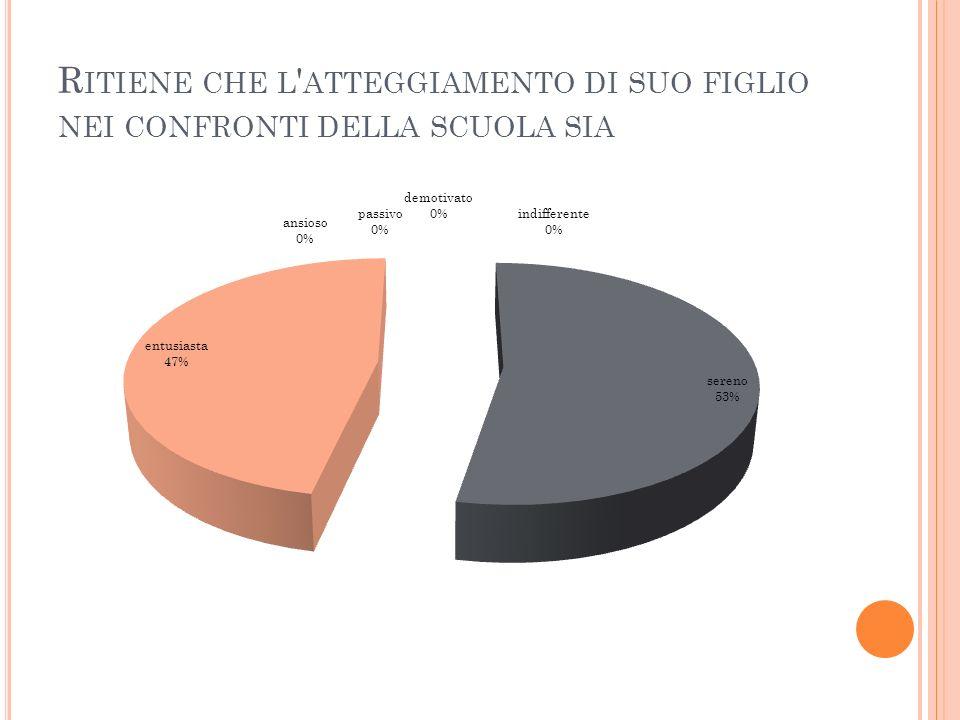 R ITIENE CHE L ATTEGGIAMENTO DI SUO FIGLIO NEI CONFRONTI DELLA SCUOLA SIA