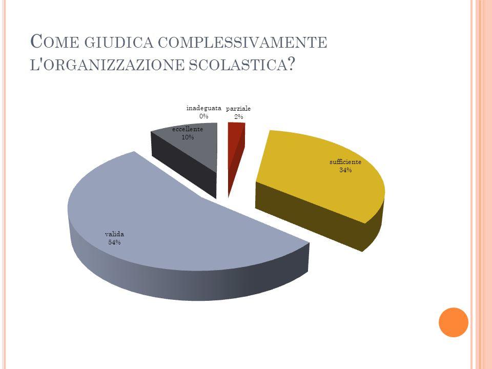 C OME GIUDICA COMPLESSIVAMENTE L ORGANIZZAZIONE SCOLASTICA ?