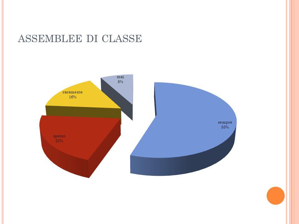 ASSEMBLEE DI CLASSE
