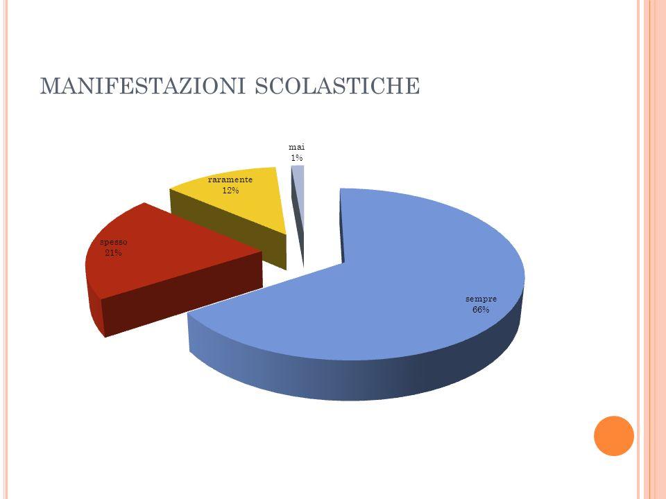 MANIFESTAZIONI SCOLASTICHE