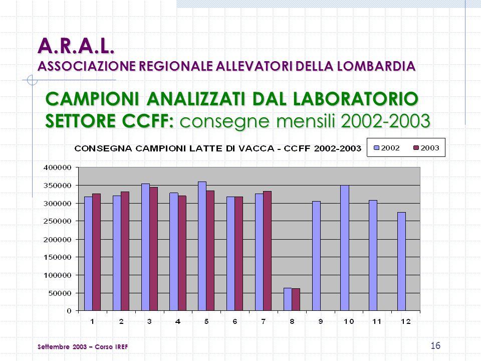 16 CAMPIONI ANALIZZATI DAL LABORATORIO SETTORE CCFF: consegne mensili 2002-2003 Settembre 2003 – Corso IREF A.R.A.L.