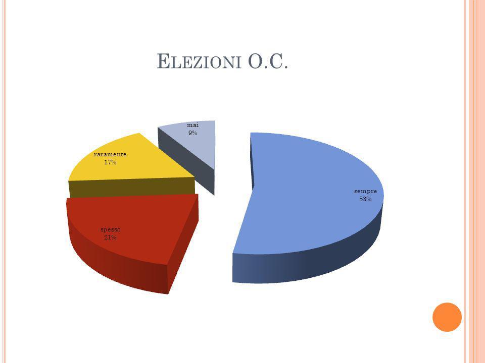 E LEZIONI O.C.