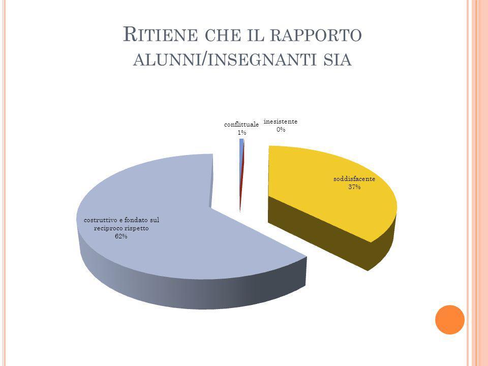 R ITIENE CHE IL RAPPORTO ALUNNI / INSEGNANTI SIA