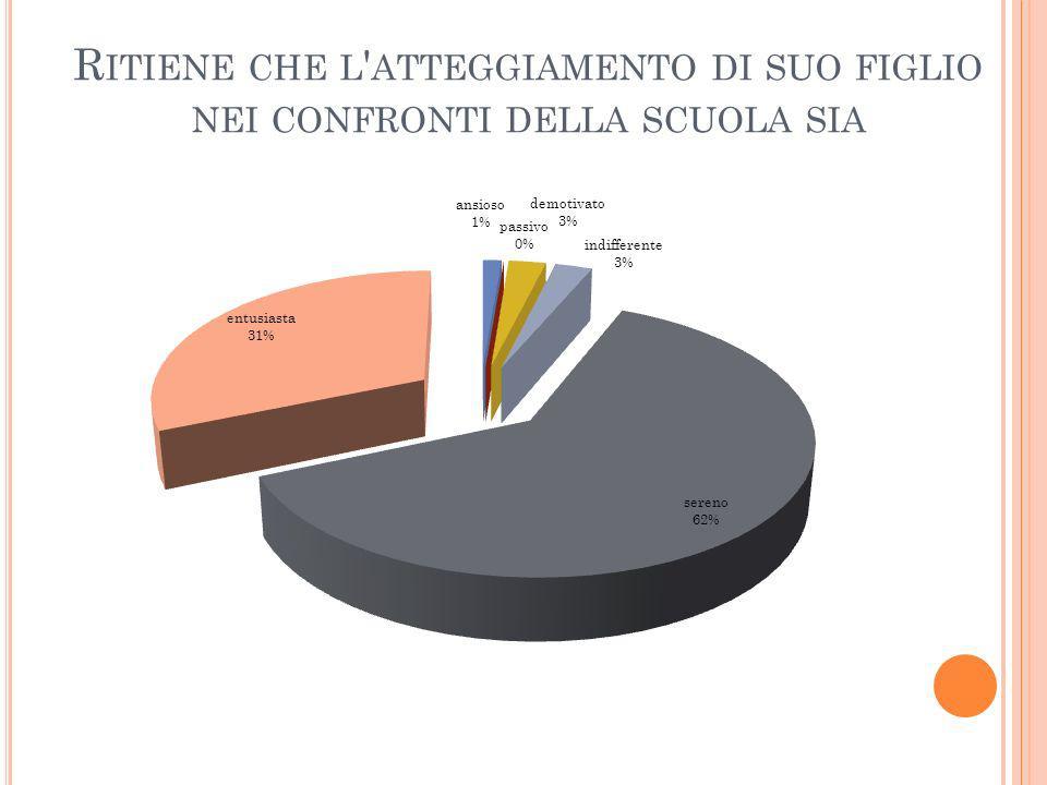 R ITIENE CHE L ' ATTEGGIAMENTO DI SUO FIGLIO NEI CONFRONTI DELLA SCUOLA SIA