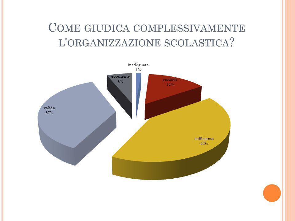 C OME GIUDICA COMPLESSIVAMENTE L ' ORGANIZZAZIONE SCOLASTICA ?