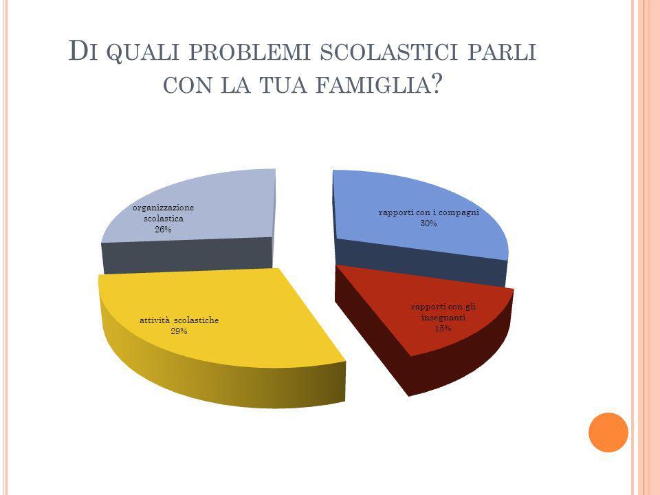 D I QUALI PROBLEMI SCOLASTICI PARLI CON LA TUA FAMIGLIA ?