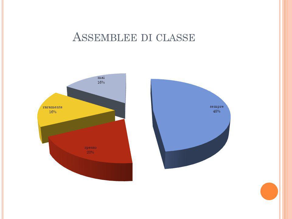 A SSEMBLEE DI CLASSE