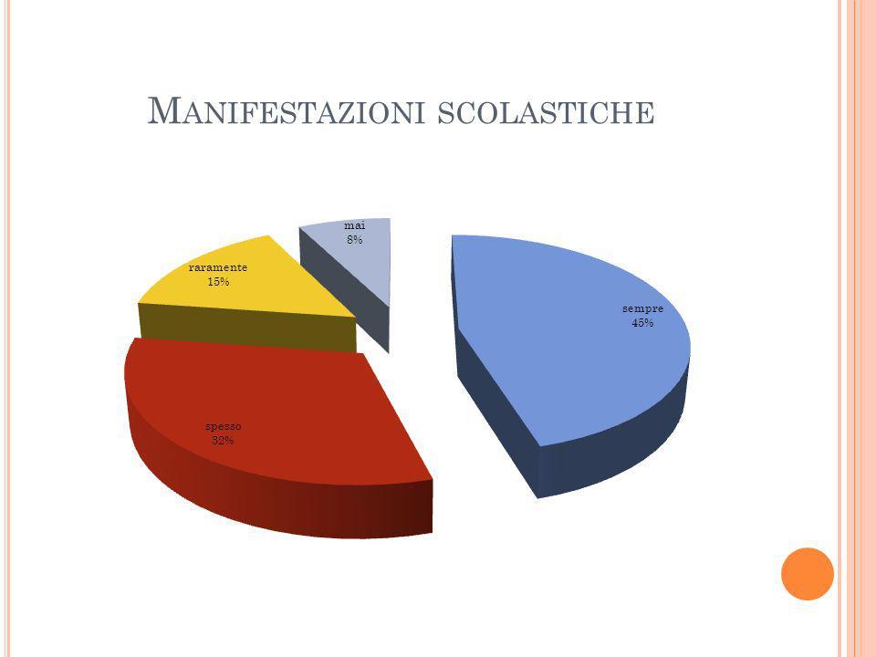 M ANIFESTAZIONI SCOLASTICHE
