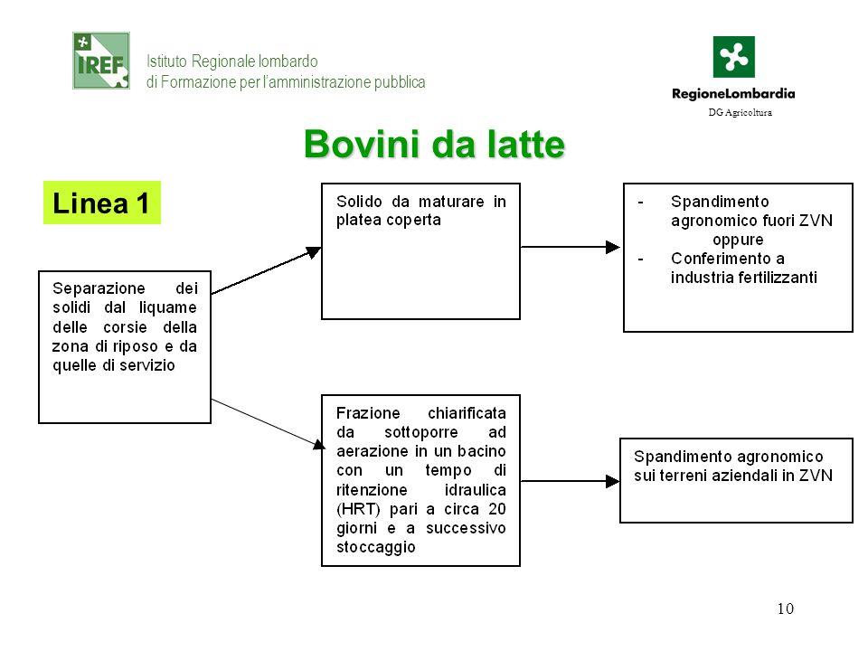 10 Bovini da latte Istituto Regionale lombardo di Formazione per lamministrazione pubblica DG Agricoltura Linea 1