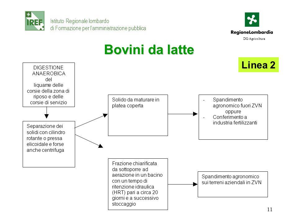 11 Bovini da latte Istituto Regionale lombardo di Formazione per lamministrazione pubblica DG Agricoltura Linea 2 Separazione dei solidi con cilindro
